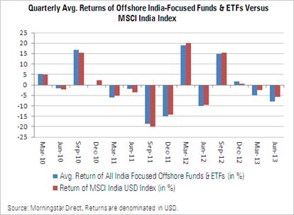 Morningstar Offshore India Fund Spy - Quarter Ended June 2013