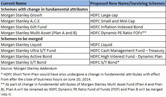 Changes in names of Morgan Stanley's schemes