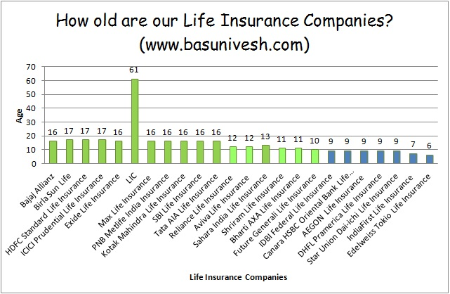 Best Life Insurance Company >> The 5 Best Term Plans