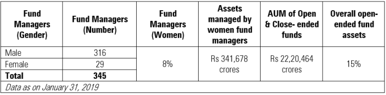 India's female fund managers handle more debt than equity