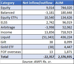 Equity flows bounce back in March 2019