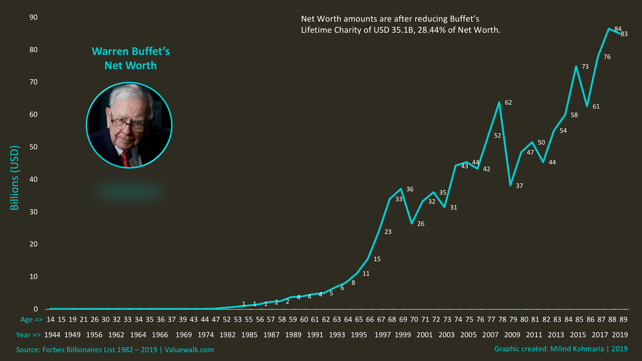 Warren Buffet - Line Graph